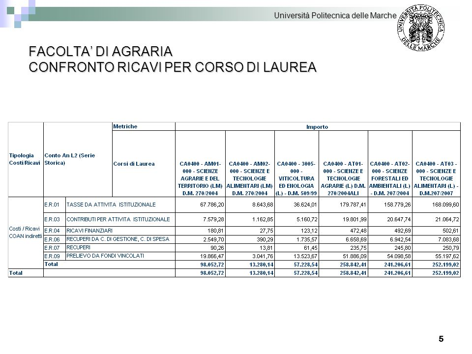126 INCIDENZA DEL COSTO DEL PERSONALE TA PER CENTRO DI COSTO 1/2 Università Politecnica delle Marche