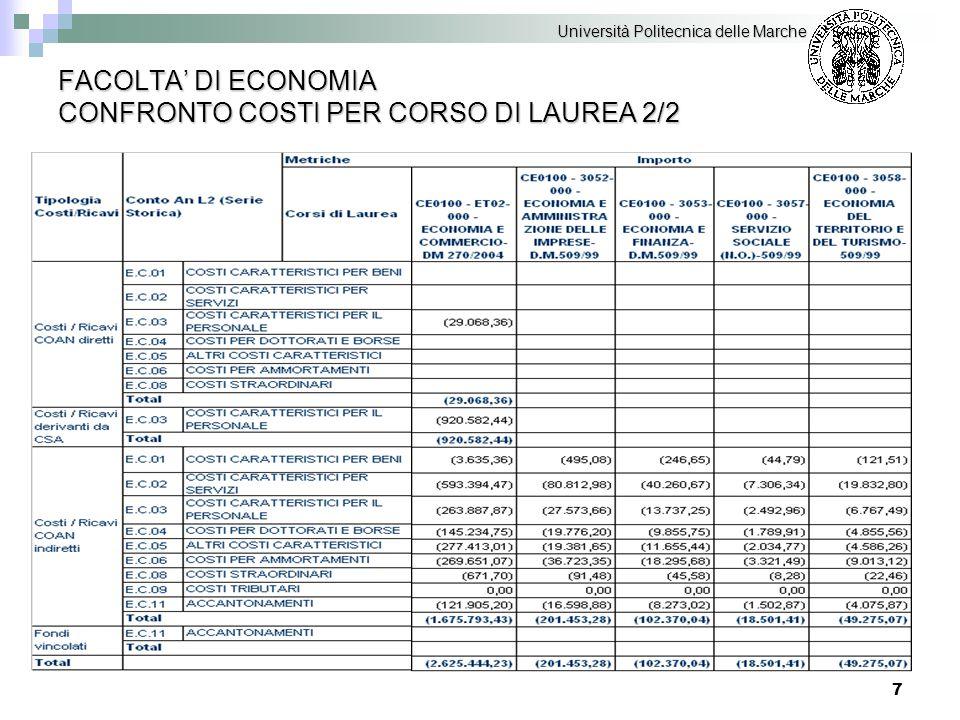 8 FACOLTA' DI ECONOMIA CONFRONTO RICAVI PER CORSO DI LAUREA 1/2 Università Politecnica delle Marche