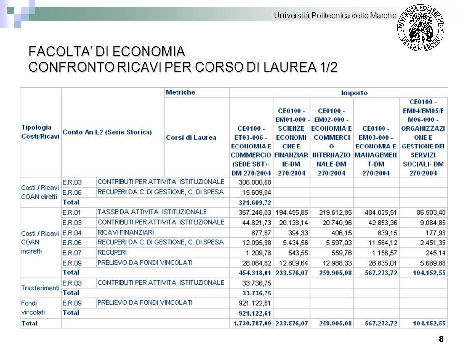 9 FACOLTA' DI ECONOMIA CONFRONTO RICAVI PER CORSO DI LAUREA 2/2 Università Politecnica delle Marche
