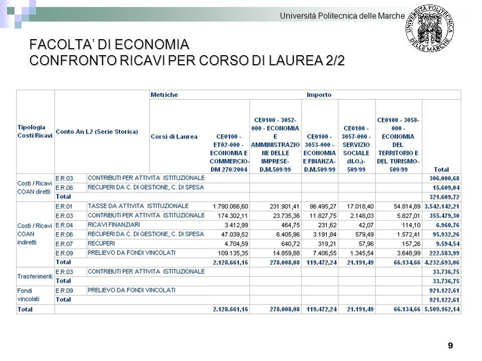 70 DIPARTIMENTI COMPOSIZIONE DEI COSTI Università Politecnica delle Marche C.FA.03 – SCIENZE AGRARIE, ALIM.