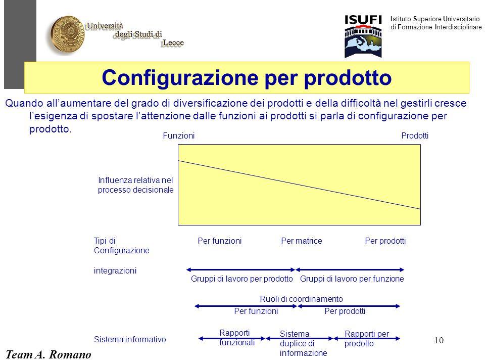Team A. Romano Istituto Superiore Universitario di Formazione Interdisciplinare 10 Configurazione per prodotto Quando all'aumentare del grado di diver