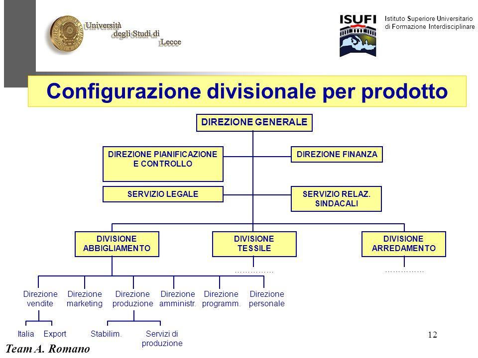 Team A. Romano Istituto Superiore Universitario di Formazione Interdisciplinare 12 DIREZIONE GENERALE DIREZIONE PIANIFICAZIONE E CONTROLLO DIREZIONE F