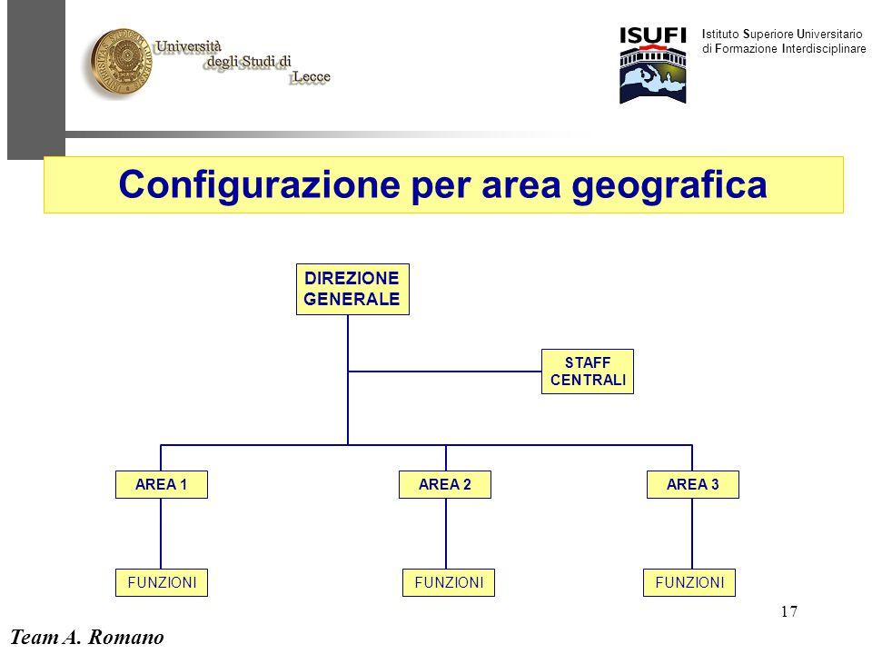 Team A. Romano Istituto Superiore Universitario di Formazione Interdisciplinare 17 DIREZIONE GENERALE STAFF CENTRALI AREA 1AREA 3 FUNZIONI AREA 2 Conf