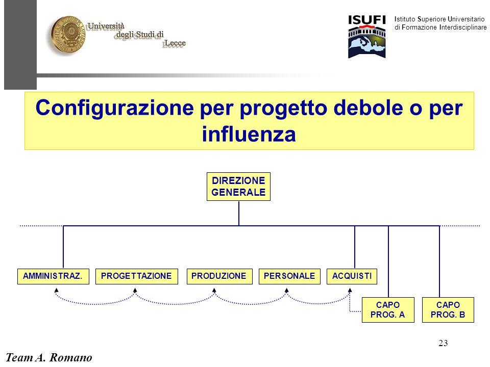 Team A. Romano Istituto Superiore Universitario di Formazione Interdisciplinare 23 DIREZIONE GENERALE AMMINISTRAZ. CAPO PROG. B CAPO PROG. A PROGETTAZ