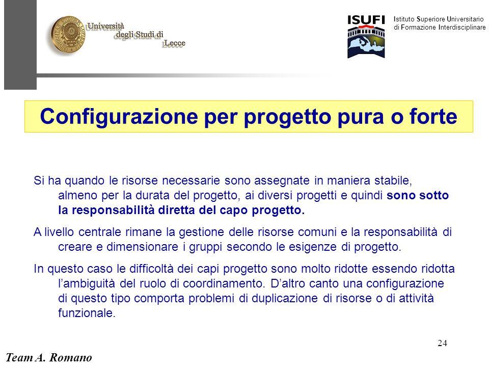 Team A. Romano Istituto Superiore Universitario di Formazione Interdisciplinare 24 Configurazione per progetto pura o forte Si ha quando le risorse ne
