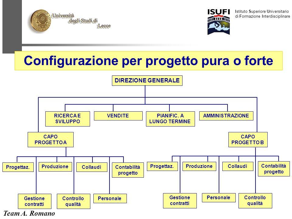Team A. Romano Istituto Superiore Universitario di Formazione Interdisciplinare 25 DIREZIONE GENERALE CAPO PROGETTO A RICERCA E SVILUPPO VENDITEPIANIF