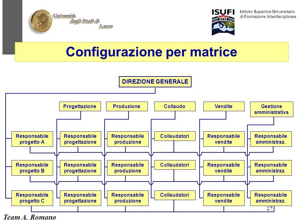 Team A. Romano Istituto Superiore Universitario di Formazione Interdisciplinare 27 DIREZIONE GENERALE ProduzioneCollaudoVenditeGestione amministrativa