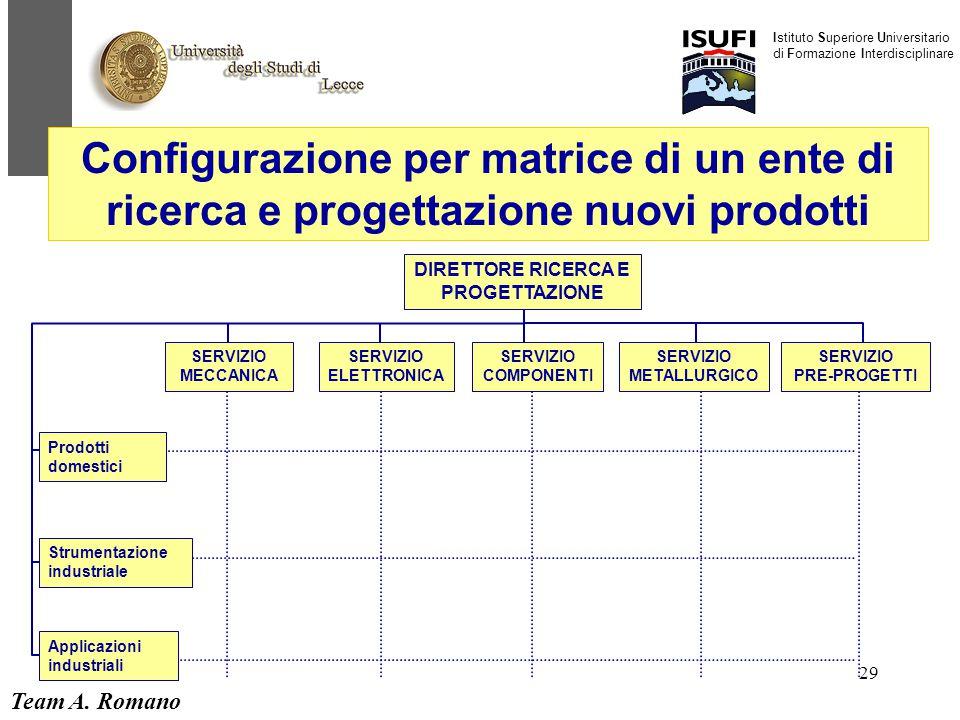 Team A. Romano Istituto Superiore Universitario di Formazione Interdisciplinare 29 DIRETTORE RICERCA E PROGETTAZIONE SERVIZIO MECCANICA SERVIZIO ELETT