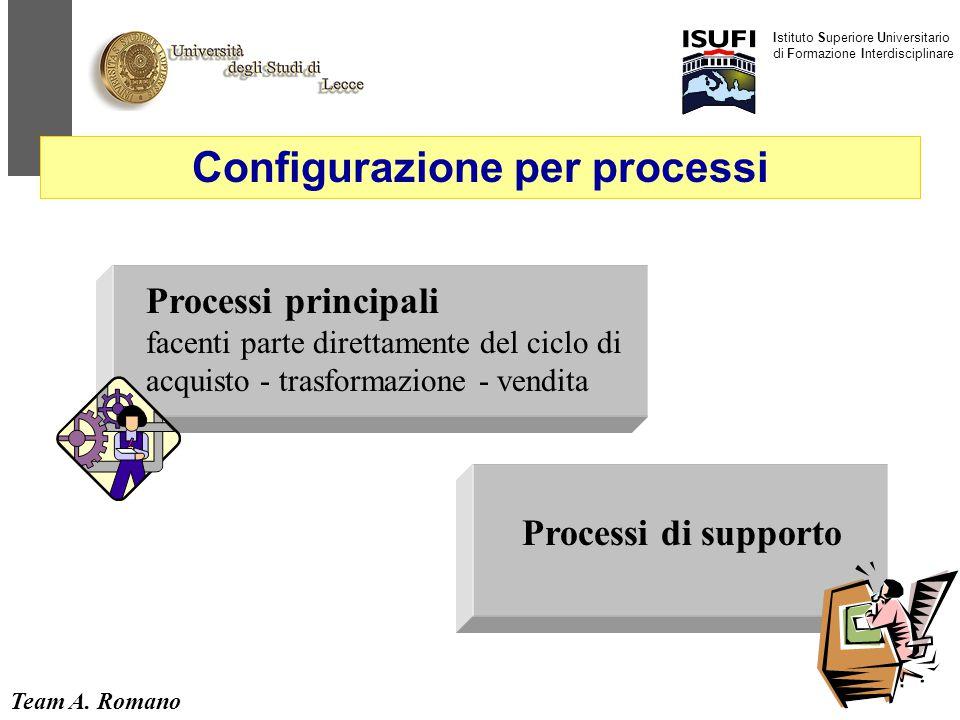 Team A. Romano Istituto Superiore Universitario di Formazione Interdisciplinare 36 Processi principali facenti parte direttamente del ciclo di acquist