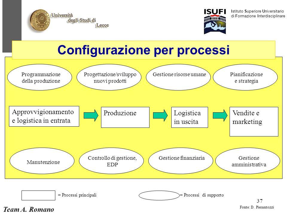 Team A. Romano Istituto Superiore Universitario di Formazione Interdisciplinare 37 Programmazione della produzione Progettazione/sviluppo nuovi prodot