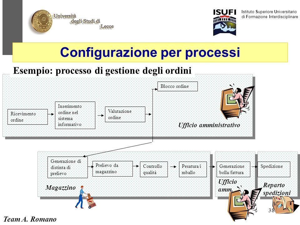 Team A. Romano Istituto Superiore Universitario di Formazione Interdisciplinare 38 Esempio: processo di gestione degli ordini Ricevimento ordine Inser