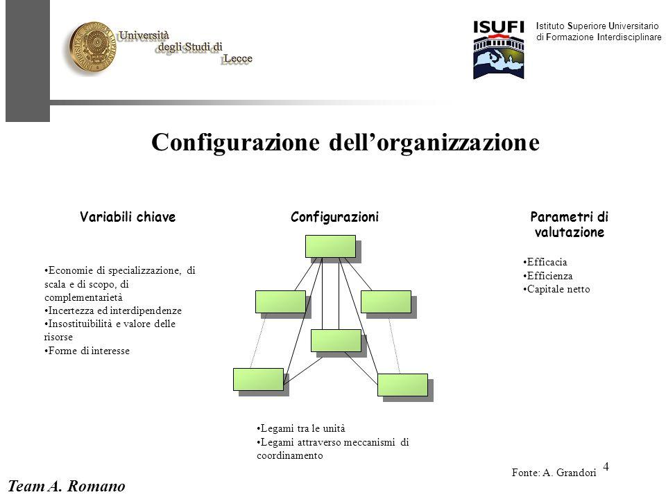 Team A. Romano Istituto Superiore Universitario di Formazione Interdisciplinare 4 Configurazione dell'organizzazione Variabili chiaveConfigurazioniPar