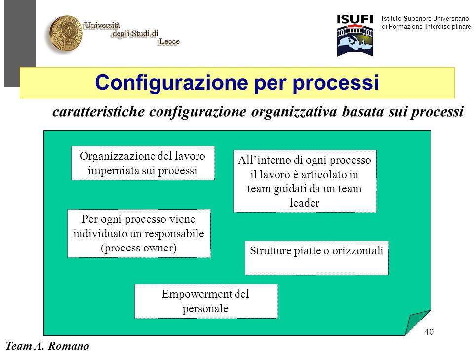 Team A. Romano Istituto Superiore Universitario di Formazione Interdisciplinare 40 caratteristiche configurazione organizzativa basata sui processi Or