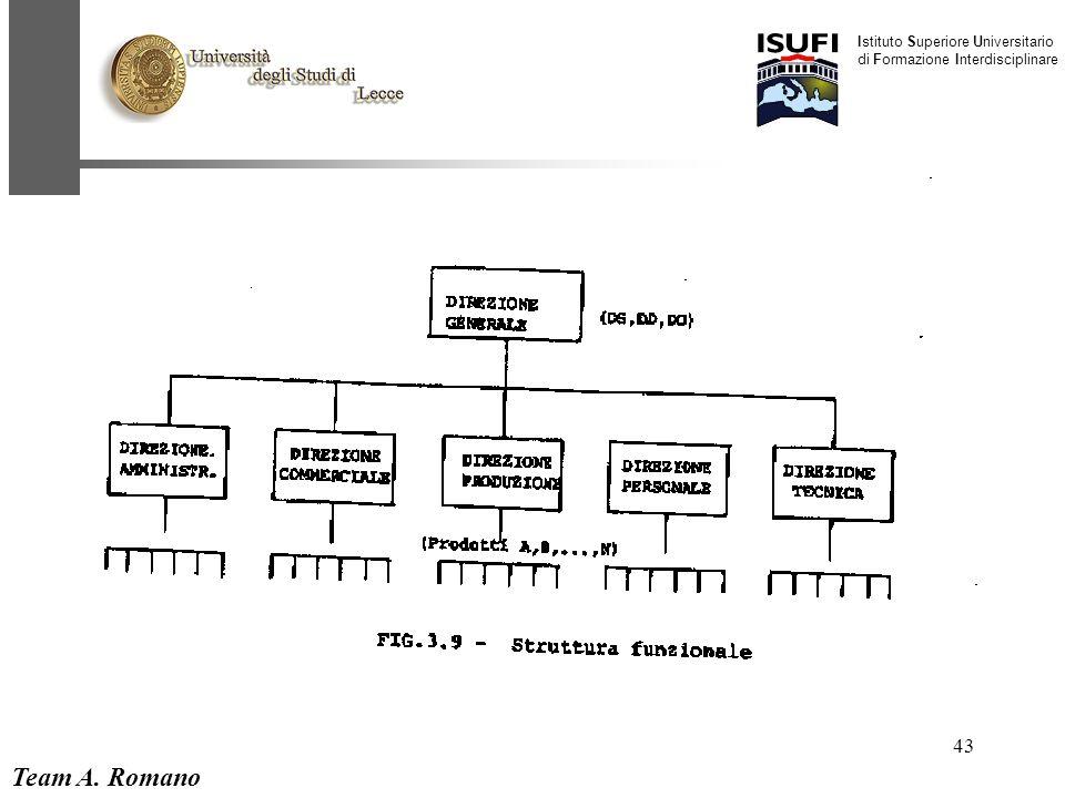 Team A. Romano Istituto Superiore Universitario di Formazione Interdisciplinare 43