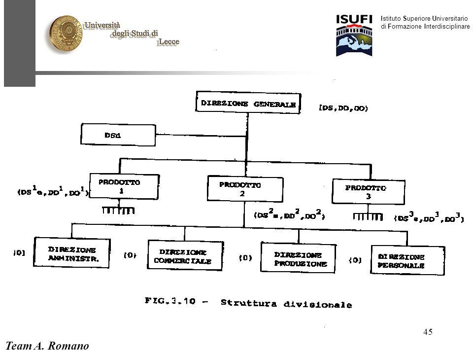 Team A. Romano Istituto Superiore Universitario di Formazione Interdisciplinare 45