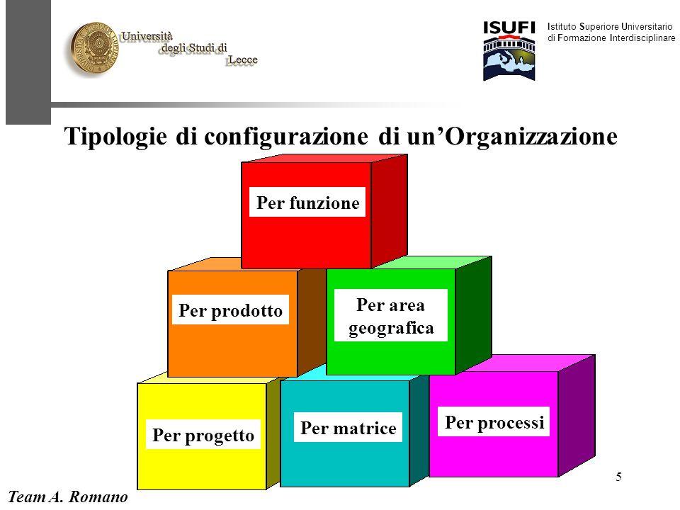 Team A. Romano Istituto Superiore Universitario di Formazione Interdisciplinare 5 Tipologie di configurazione di un'Organizzazione Per funzione Per pr