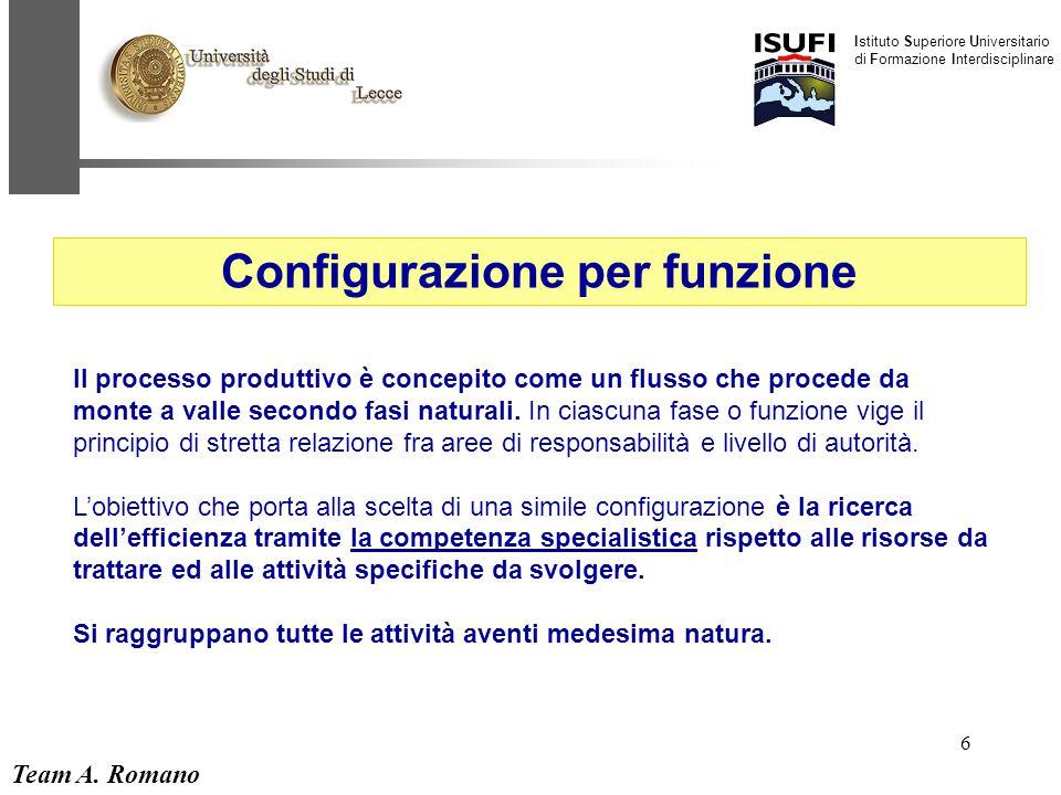 Team A. Romano Istituto Superiore Universitario di Formazione Interdisciplinare 6 Configurazione per funzione Il processo produttivo è concepito come