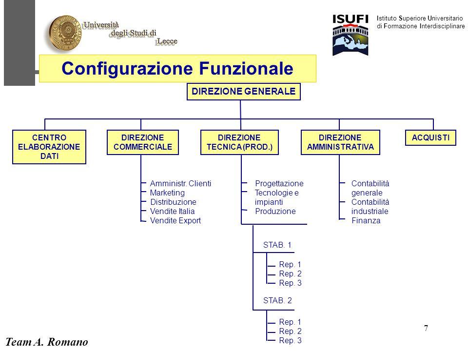 Team A. Romano Istituto Superiore Universitario di Formazione Interdisciplinare 7 DIREZIONE GENERALE CENTRO ELABORAZIONE DATI DIREZIONE COMMERCIALE DI
