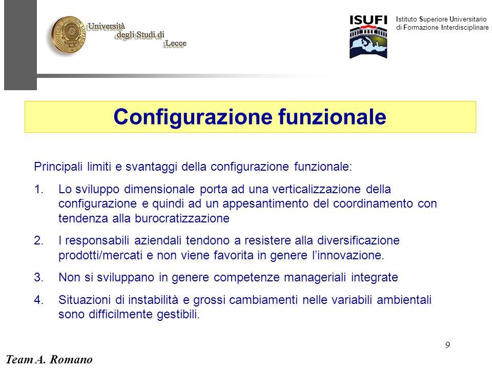 Team A. Romano Istituto Superiore Universitario di Formazione Interdisciplinare 9 Configurazione funzionale Principali limiti e svantaggi della config