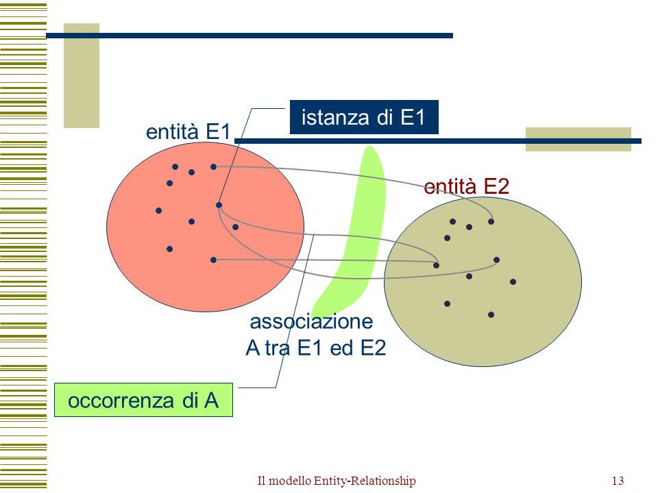 Il modello Entity-Relationship13 entità E1 entità E2 istanza di E1 associazione A tra E1 ed E2 occorrenza di A