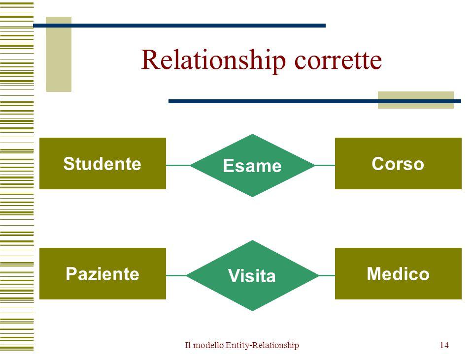Il modello Entity-Relationship14 Relationship corrette Esame StudenteCorso Visita PazienteMedico