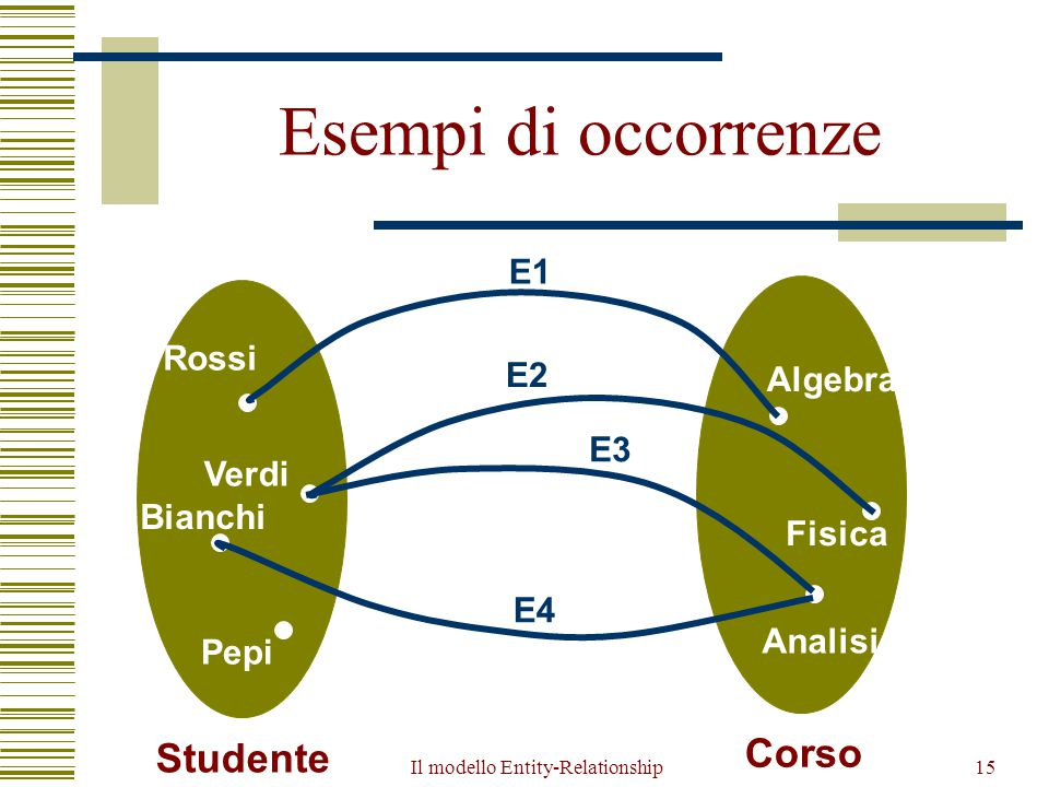 Il modello Entity-Relationship15 Esempi di occorrenze Rossi Verdi Pepi Bianchi Studente Algebra Fisica Analisi Corso E1 E2 E3 E4
