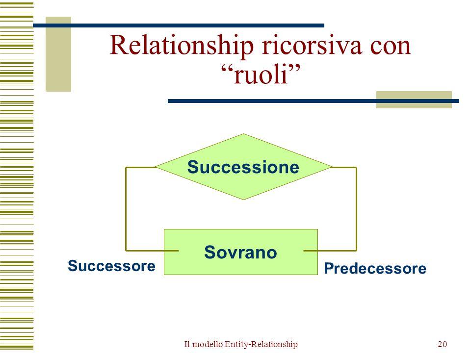 """Il modello Entity-Relationship20 Relationship ricorsiva con """"ruoli"""" Successione Sovrano Successore Predecessore"""