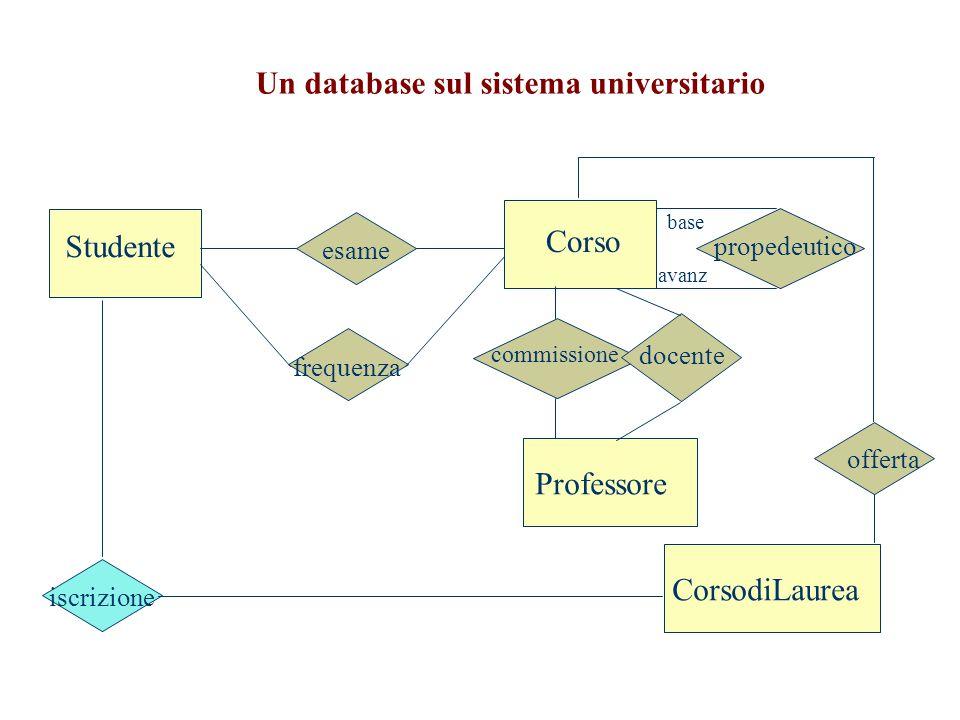 Studente Corso Professore CorsodiLaurea esame commissione iscrizione offerta frequenza docente base propedeutico avanz Un database sul sistema univers