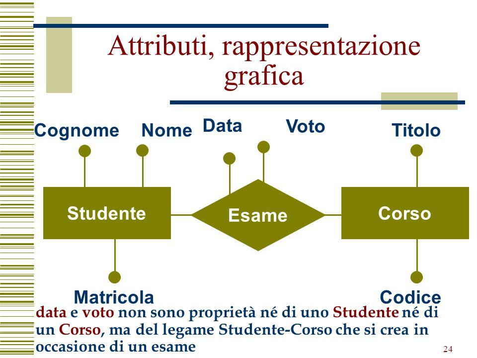 24 Attributi, rappresentazione grafica Esame StudenteCorso CognomeNome Matricola Data Titolo Codice Voto data e voto non sono proprietà né di uno Stud