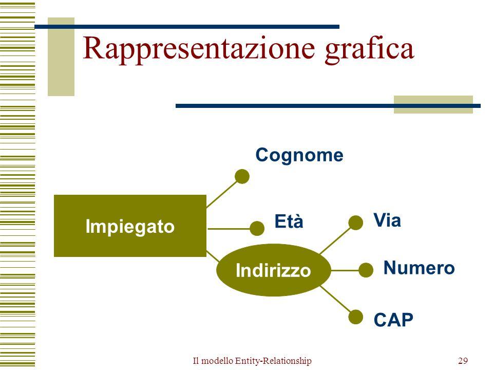 Il modello Entity-Relationship29 Rappresentazione grafica Impiegato Cognome Età Via Indirizzo Numero CAP