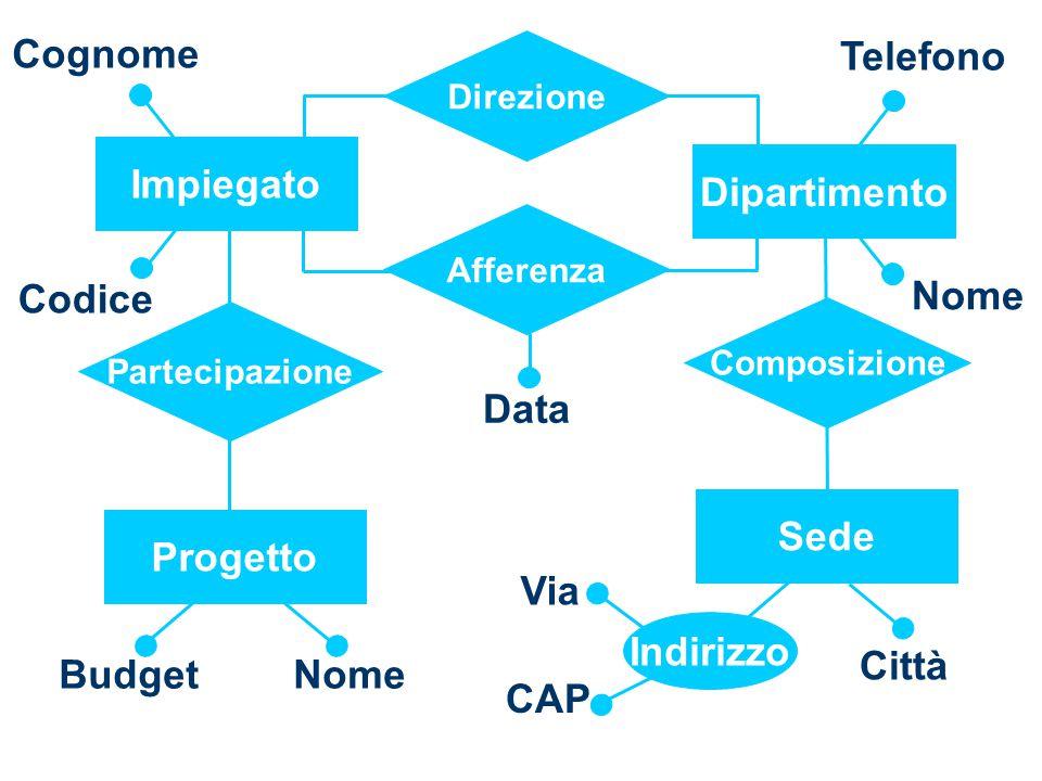 Composizione Partecipazione Progetto NomeBudget Impiegato Codice Cognome Telefono Dipartimento Nome Afferenza Data Direzione Città Indirizzo Sede Via