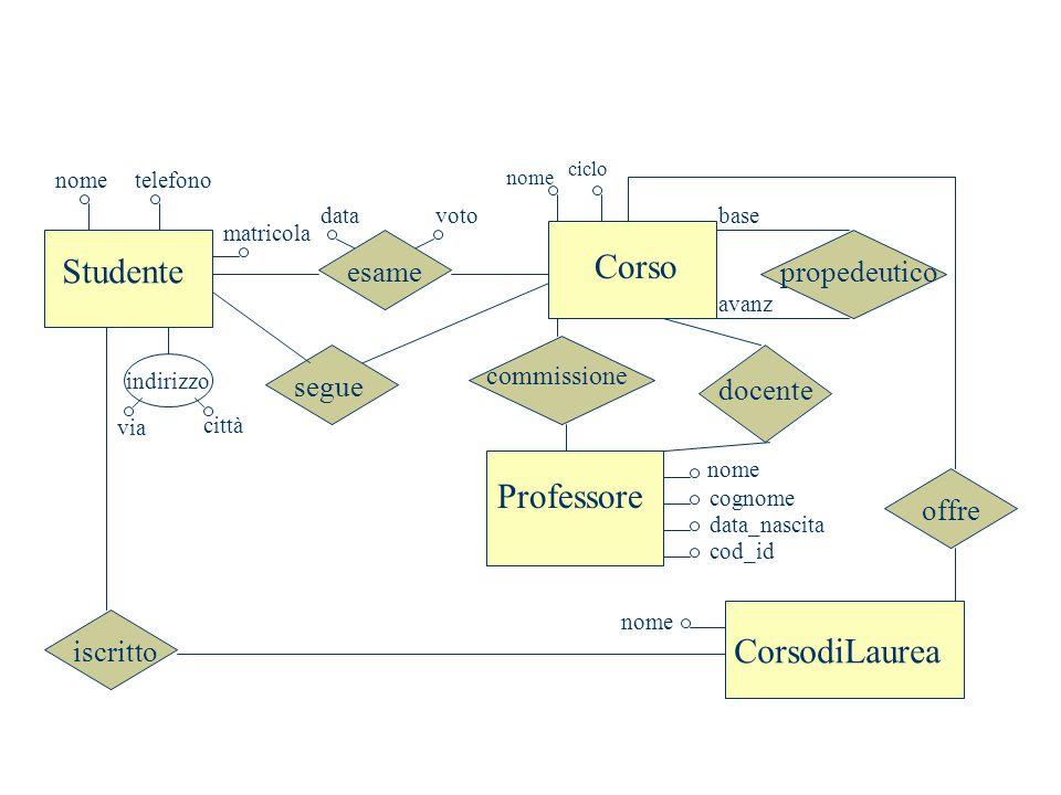 Studente Corso Professore CorsodiLaurea esame segue commissione docente offre iscritto propedeutico base avanz nome cognome data_nascita nome ciclo da