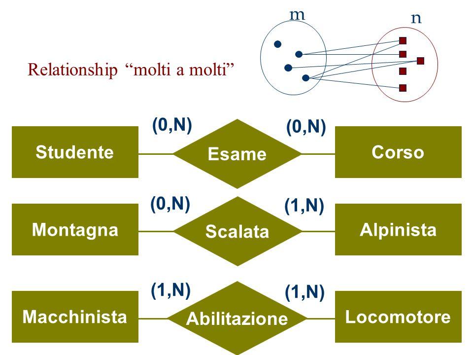"Relationship ""molti a molti"" Esame StudenteCorso (0,N) Scalata MontagnaAlpinista (0,N) (1,N) Abilitazione MacchinistaLocomotore (1,N) m n"