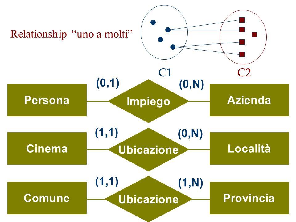 """Relationship """"uno a molti"""" Impiego PersonaAzienda (0,1) (0,N) Ubicazione CinemaLocalità (1,1) (0,N) Ubicazione ComuneProvincia (1,1) (1,N) C1C2"""