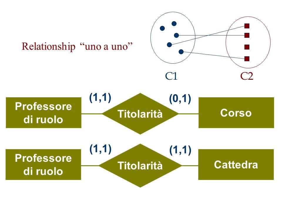 """Relationship """"uno a uno"""" Titolarità Professore di ruolo Corso (1,1) (0,1) Titolarità Professore di ruolo Cattedra (1,1) C1C2"""
