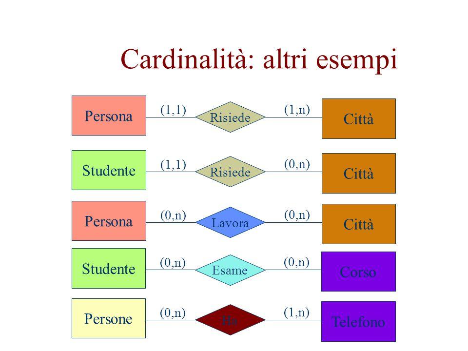 Cardinalità: altri esempi Persona Risiede Città (1,1) (1,n) Studente Risiede Città (1,1) (0,n) Persona Lavora Città (0,n) Studente Esame Corso (0,n) P