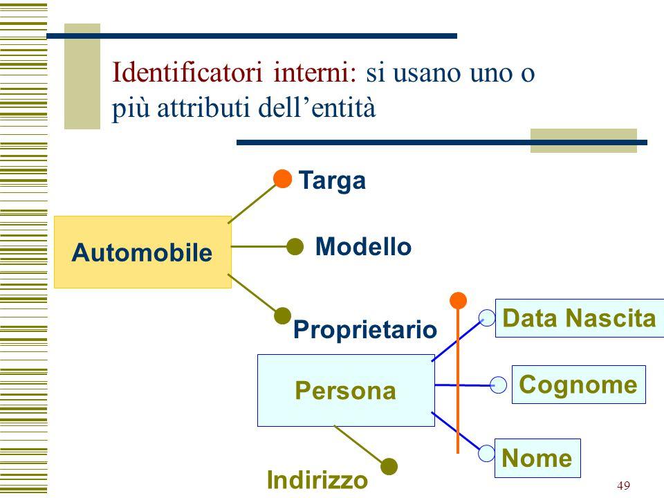 49 Identificatori interni: si usano uno o più attributi dell'entità Persona Data Nascita Cognome Nome Indirizzo Automobile Targa Modello Proprietario