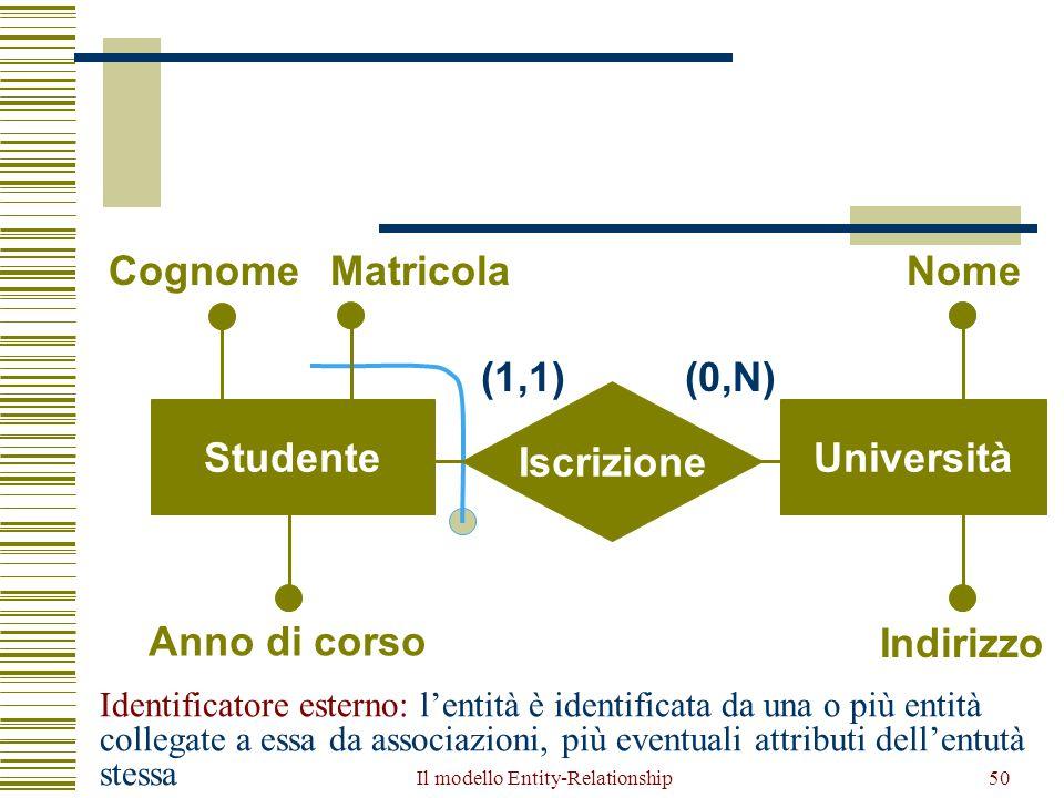 Il modello Entity-Relationship50 Iscrizione StudenteUniversità CognomeMatricola Anno di corso Nome Indirizzo (1,1)(0,N) Identificatore esterno: l'enti