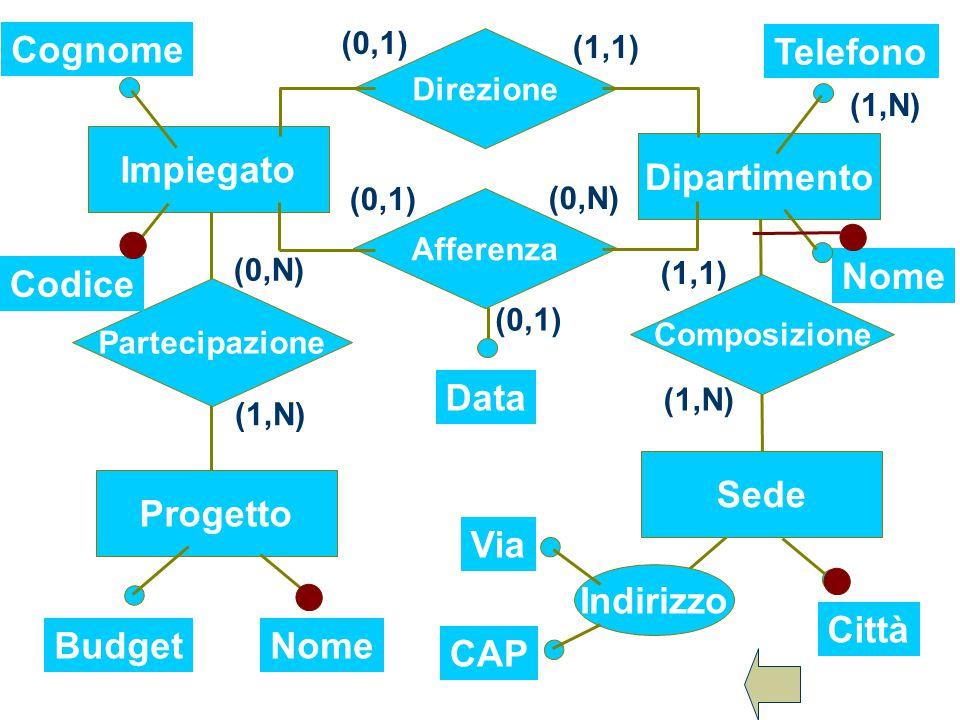 (1,1) (0,1) (0,N) (0,1) (1,1) (1,N) (0,N) (1,N) Città Indirizzo Telefono Dipartimento Composizione Sede Direzione Afferenza Impiegato Progetto Parteci