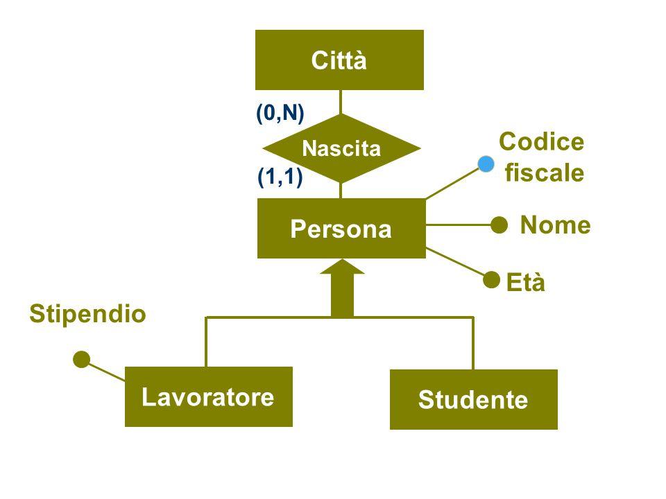 Persona Codice fiscale Nome Età Città Nascita (0,N) (1,1) Lavoratore Studente Stipendio