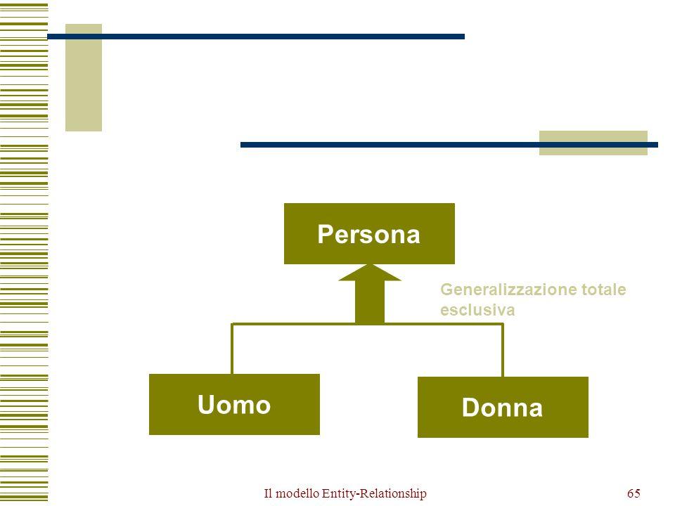 Il modello Entity-Relationship65 Persona Uomo Donna Uomo Donna Generalizzazione totale esclusiva