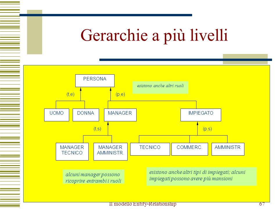 Il modello Entity-Relationship67 Gerarchie a più livelli esistono anche altri ruoli (t,e) PERSONA DONNAUOMOMANAGERIMPIEGATO (p,e) MANAGER AMMINISTR. M