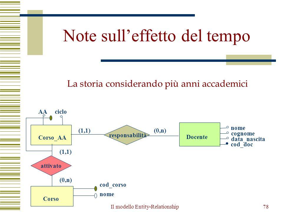 Il modello Entity-Relationship78 Note sull'effetto del tempo La storia considerando più anni accademici Corso_AA Docente responsabilità nome cognome d