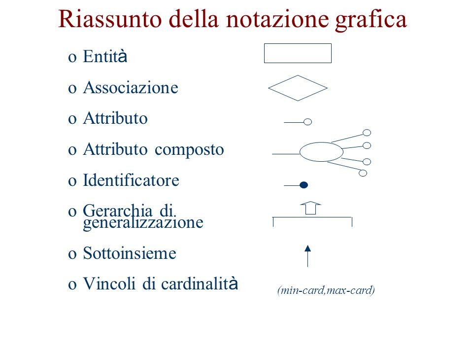 Riassunto della notazione grafica oEntit à oAssociazione oAttributo oAttributo composto oIdentificatore oGerarchia di generalizzazione oSottoinsieme o