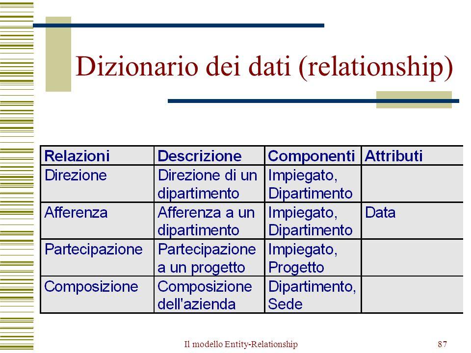 Il modello Entity-Relationship87 Dizionario dei dati (relationship)