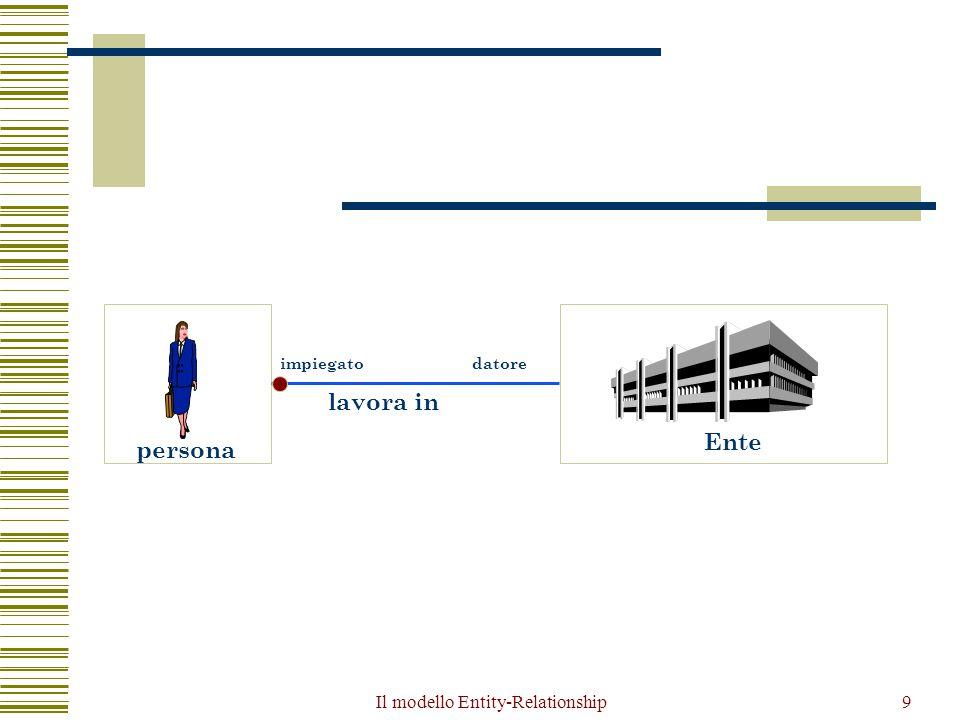 Il modello Entity-Relationship80 Errori comuni in schemi E-R  In tutti i casi visti si può dire che il problema nasceva da un'analisi poco accurata, che portava a soluzioni intuitive ma non adeguate  I nomi di entità e associazioni alle volte traggono in inganno: è bene quindi, nel caso si presentino situazioni poco chiare, provare a ragionare anche in termini di istanze (cosa contiene effettivamente questa entità/associazione?)  Quando, come praticamente sempre accade, interviene la variabile tempo è bene chiedersi quali sono gli aspetti che si vogliono modellare che sono indipendenti dal tempo e quali viceversa variano dinamicamente