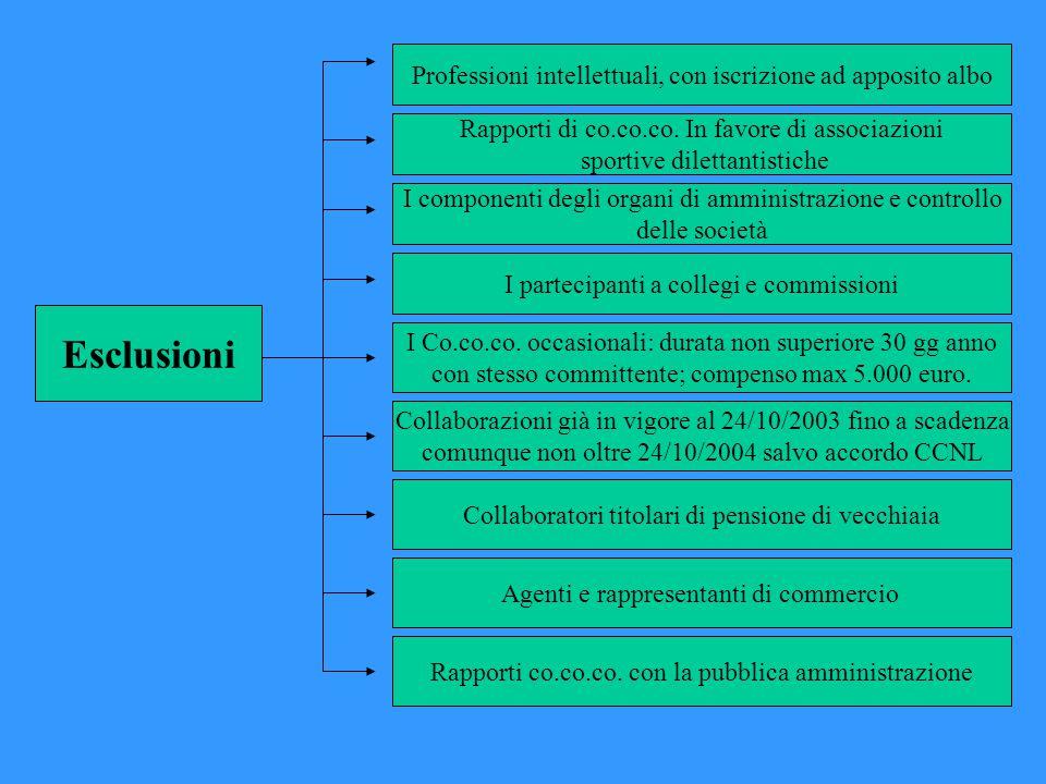Esclusioni Professioni intellettuali, con iscrizione ad apposito albo Rapporti di co.co.co.