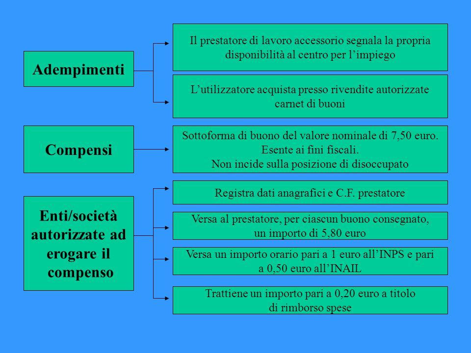 Adempimenti Compensi Enti/società autorizzate ad erogare il compenso Sottoforma di buono del valore nominale di 7,50 euro.