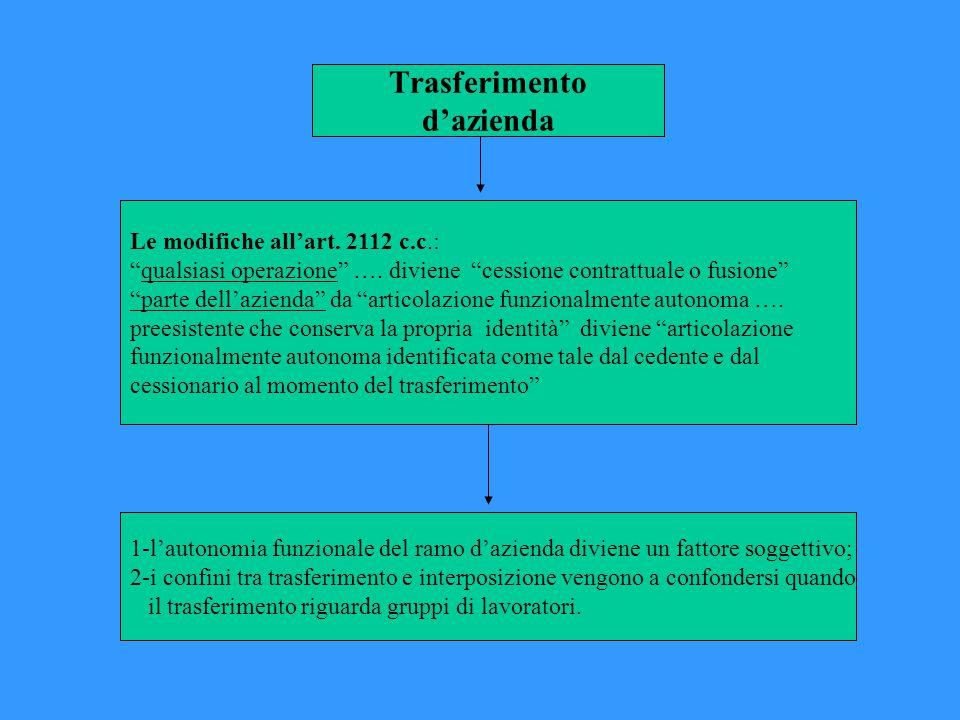 Trasferimento d'azienda Le modifiche all'art.2112 c.c.: qualsiasi operazione ….