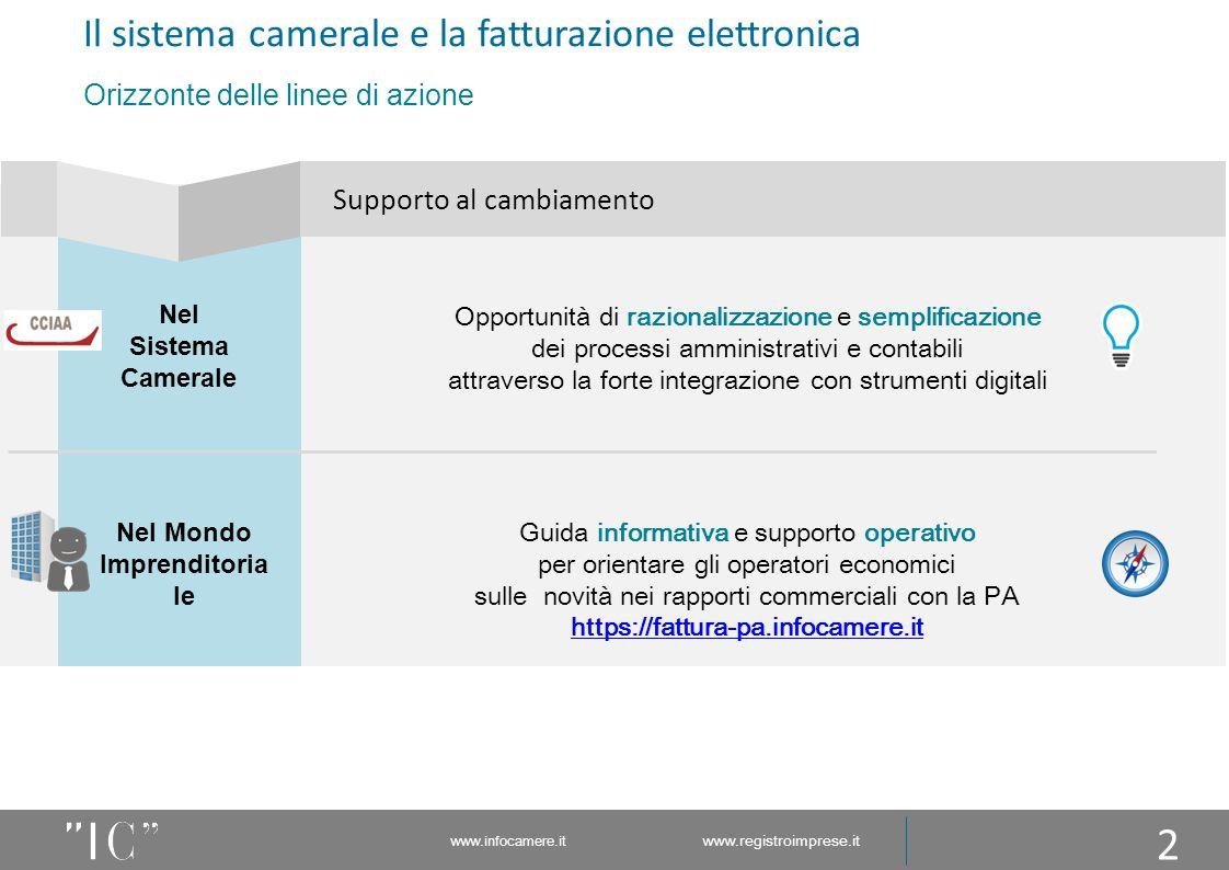 www.infocamere.it www.registroimprese.it 3 Cos'è e come funziona Notifiche Fatture Notifiche PUBBLICA AMMINISTRAZIONE Fatture FORNITORI INTERMEDIA RI DEI FORNITORI Ricevute/ Notifiche Fatture validate Flusso informativo per il monitoraggio di finanza pubblica Ricevute/Notifiche Fatture validate SISTEMA DI INTERSCAMBIO INTERMEDIA RI DELLA PA Codice Univoco Il processo della fatturazione elettronica